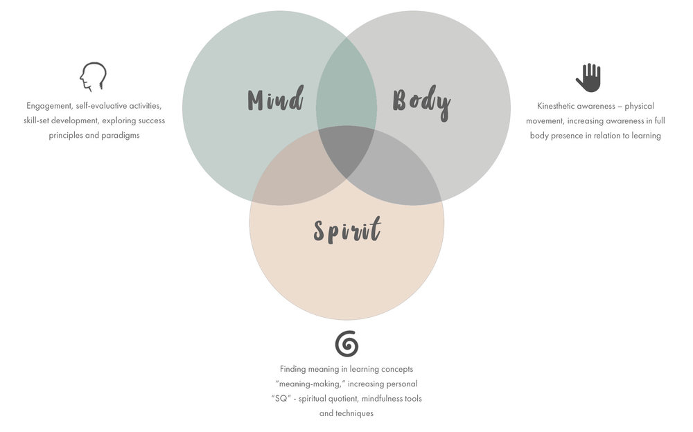 Mind-Body-Spirit-Infographic2.jpg