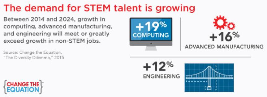 STEM Talent Demand.png