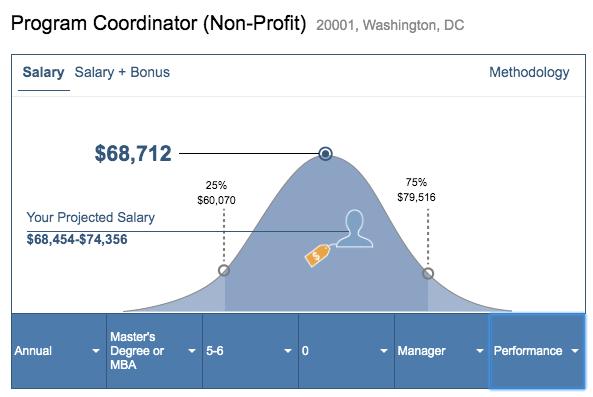 Data from www.salary.com