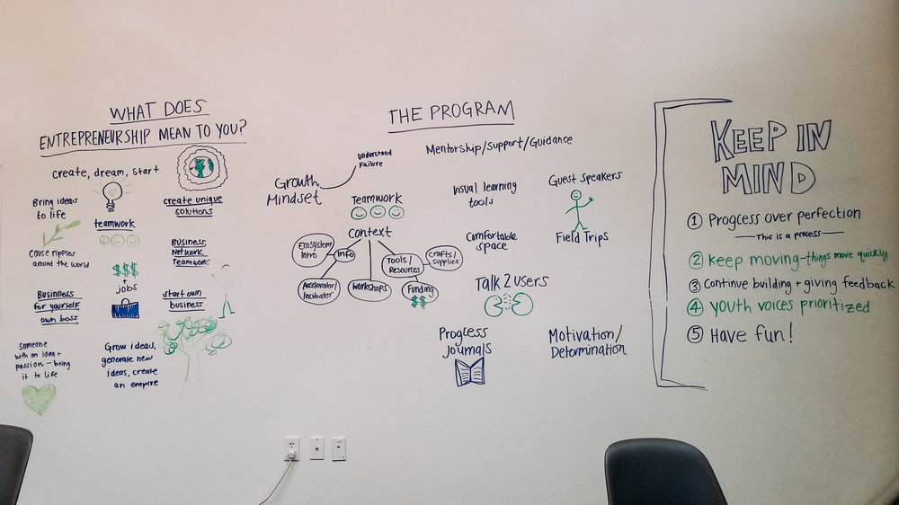 Real-time whiteboard sketches of findings from the workshop.