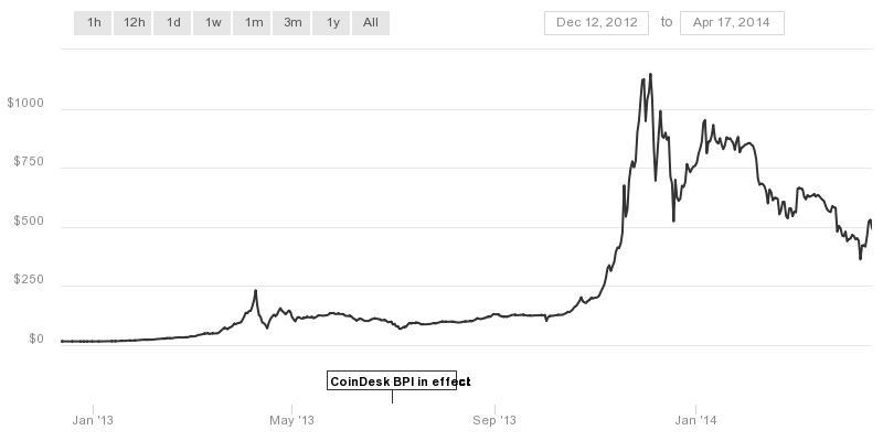 chart via   CoinDesk.com