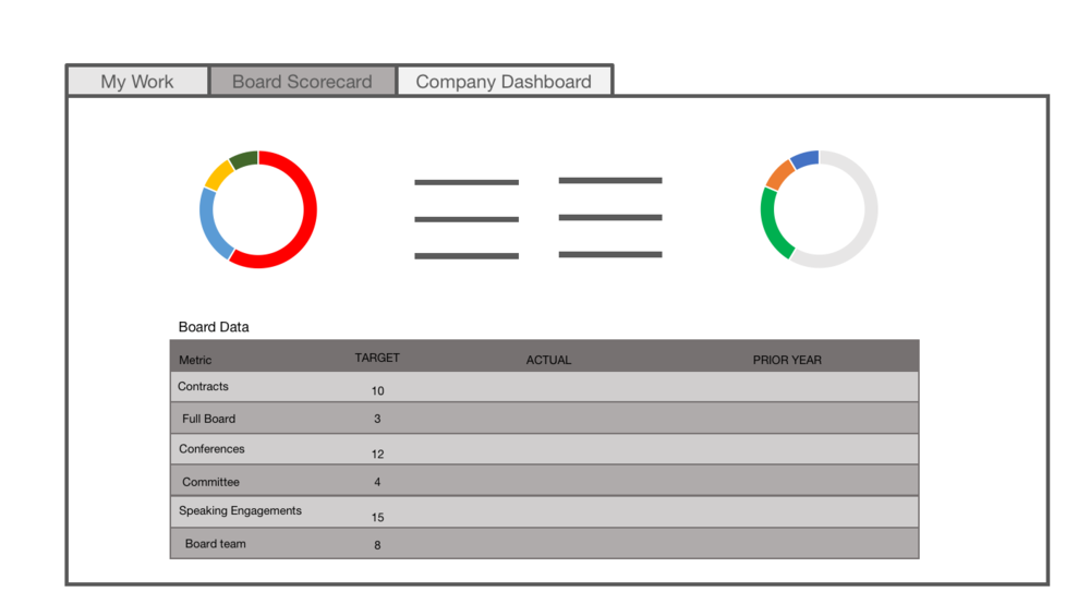 Homepage Tab #2:  Board Scorecard   Stay on top of overall performance, goals, and objectives