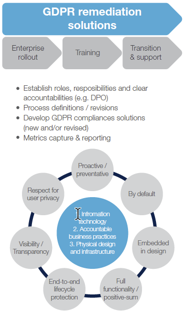 gdpr-remediation-side.png