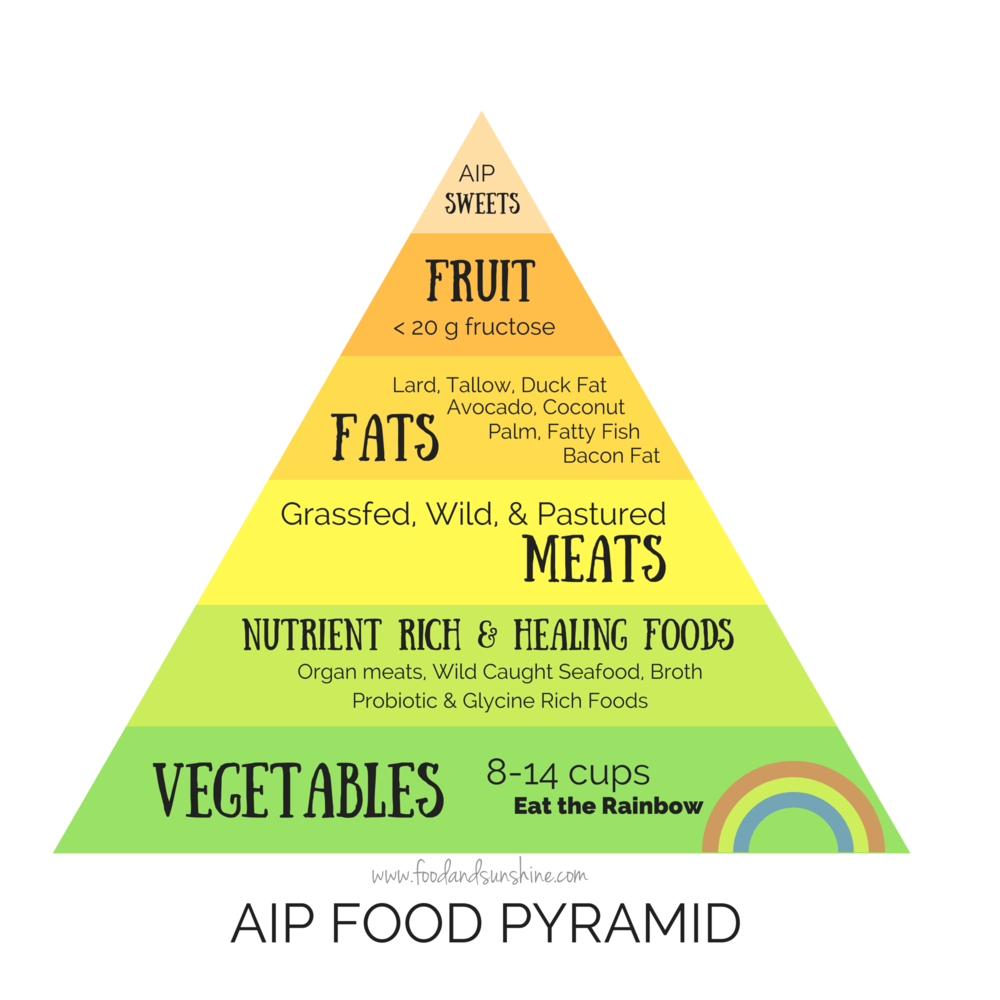AIP-food-pyramid-labelled-1.png