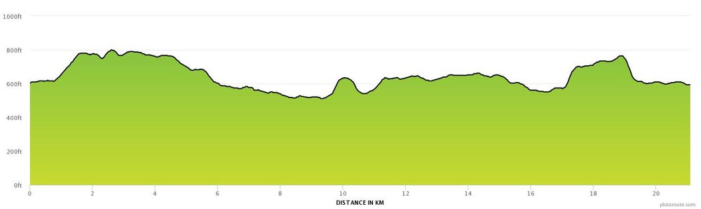 Ridgeway Half Marathon Profile.jpg