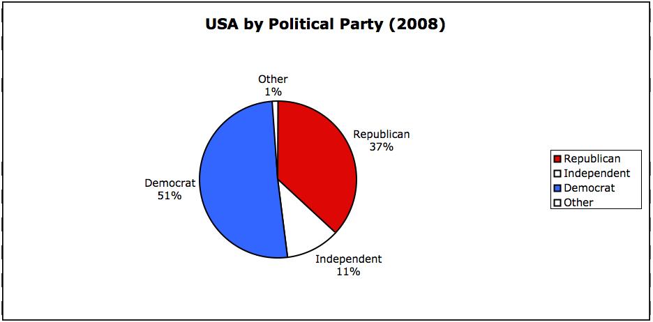 usa-political-party