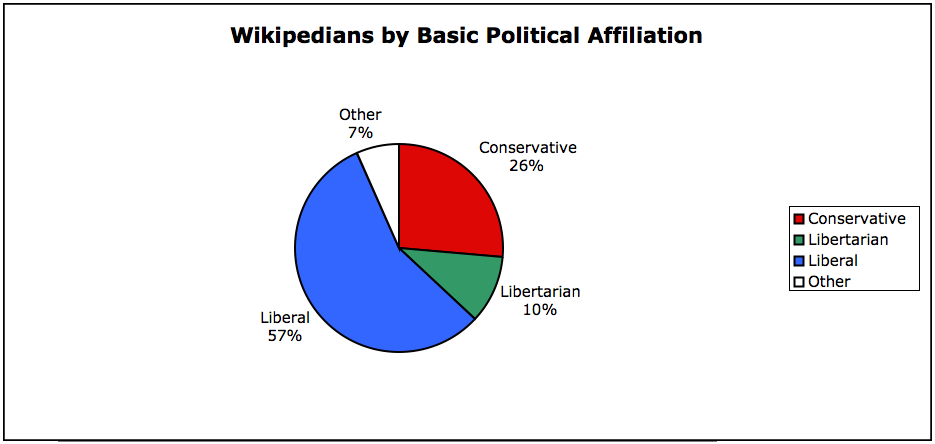 wikipedians-conservative-liberal-libertarian