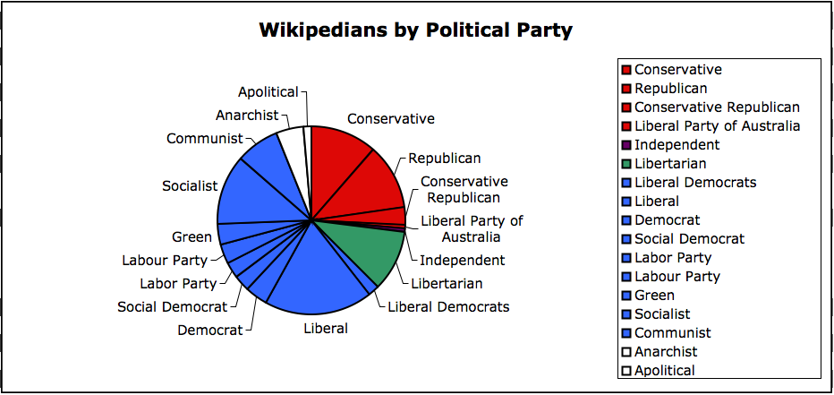 wikipedians-by-political-party