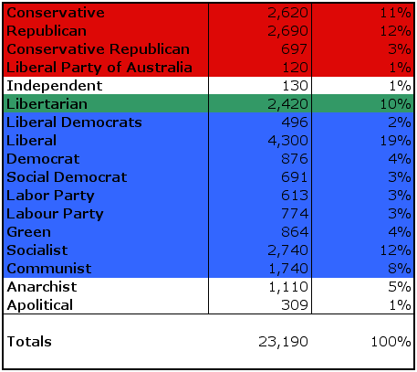wikipedians-by-political-party-data-set