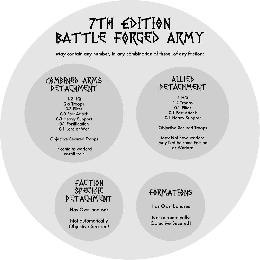 battleforged