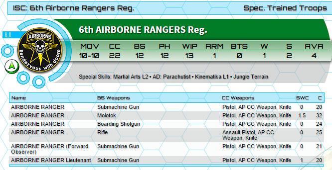 airborn-ranger-stats