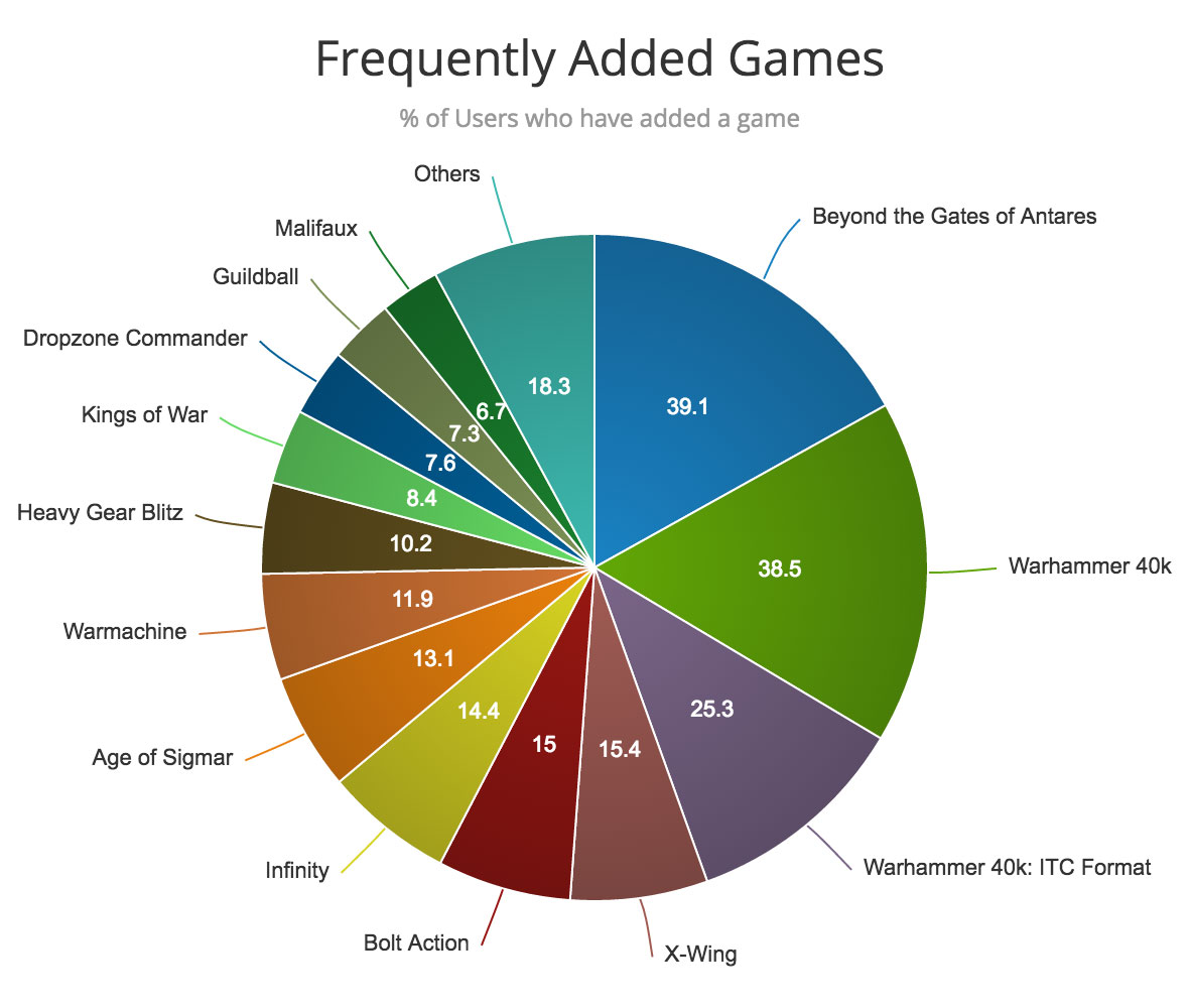 frequently-added-games