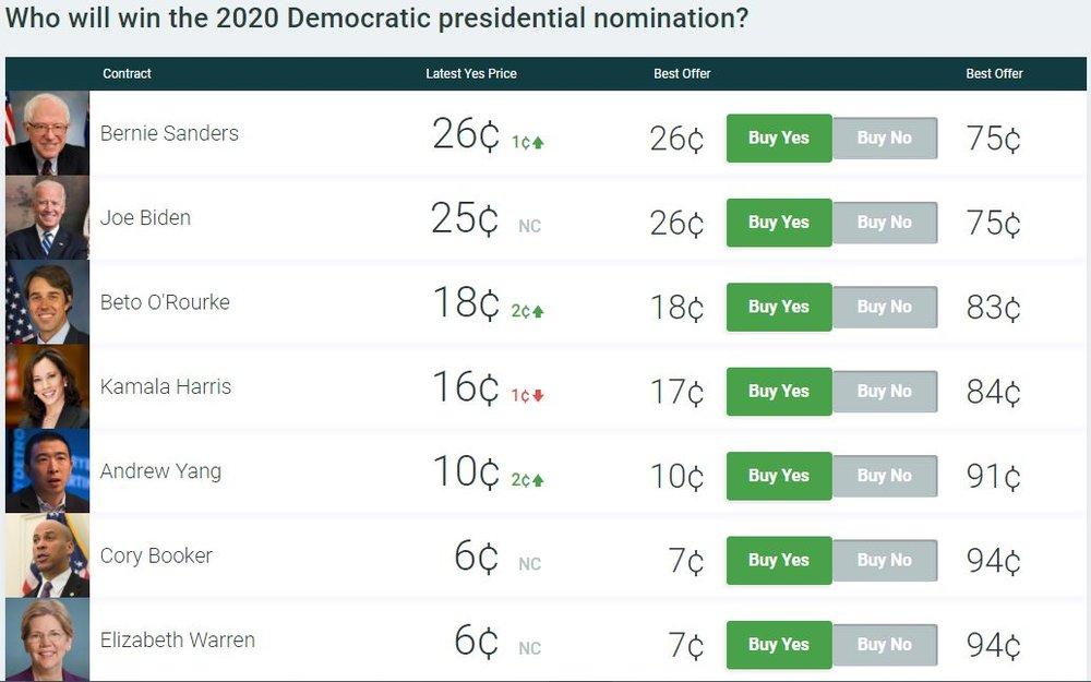 Top 5 Candidates Democratic Primary
