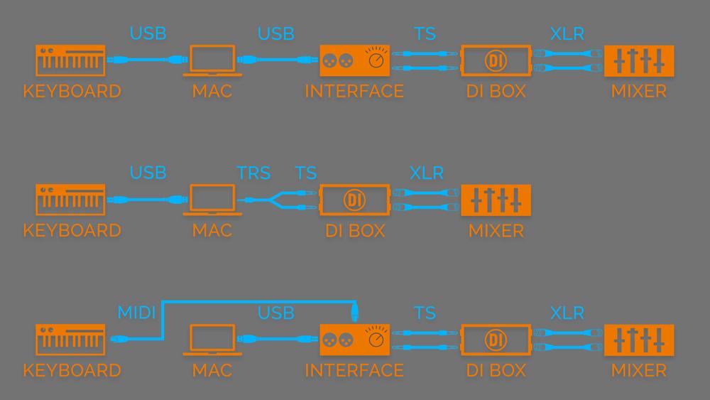 Diagram-MIDI-Audio.png