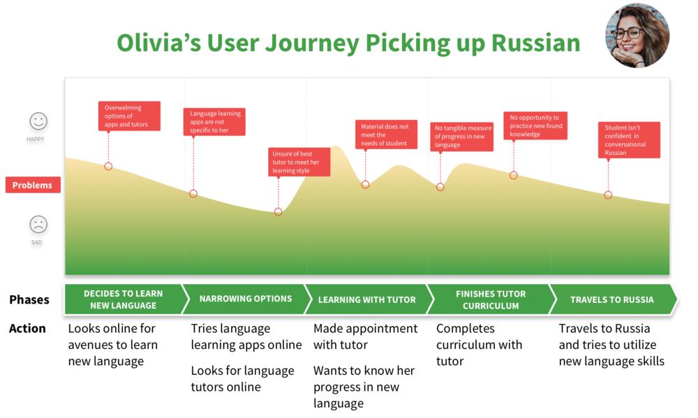 Olivia's User Journey 1.png
