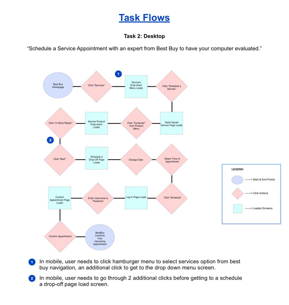 Task flow 2.png