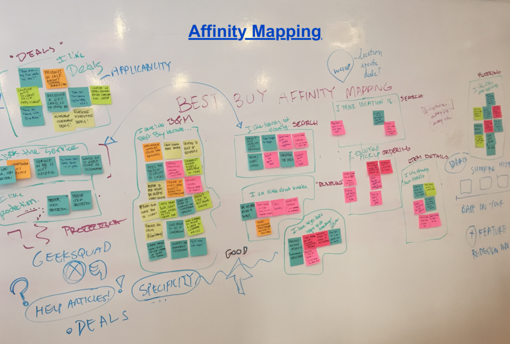 Affinity Mapping 2.png