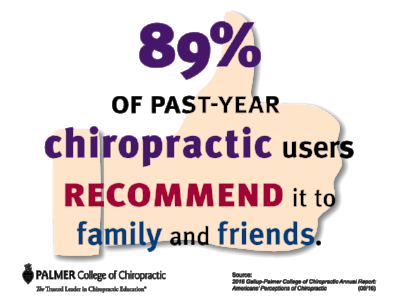 gallup-chiropractic-users-recommend-it-to-family-and-friends.png