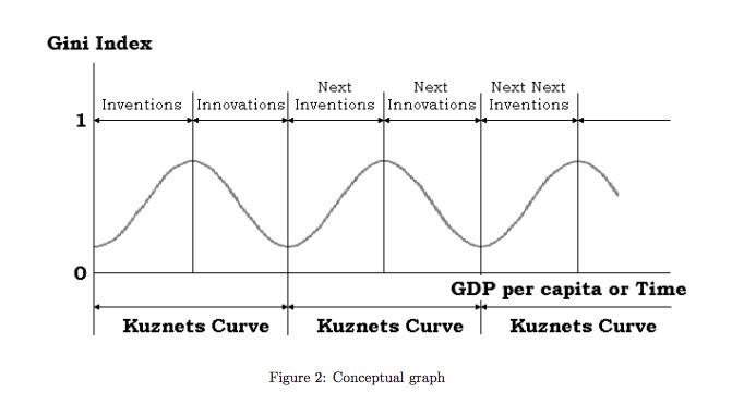 kuznets curve.png