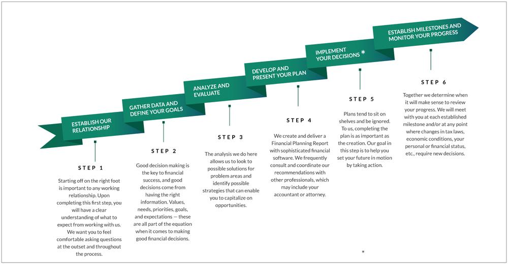 CurranGroup-Process_Diagram-F1.2.png