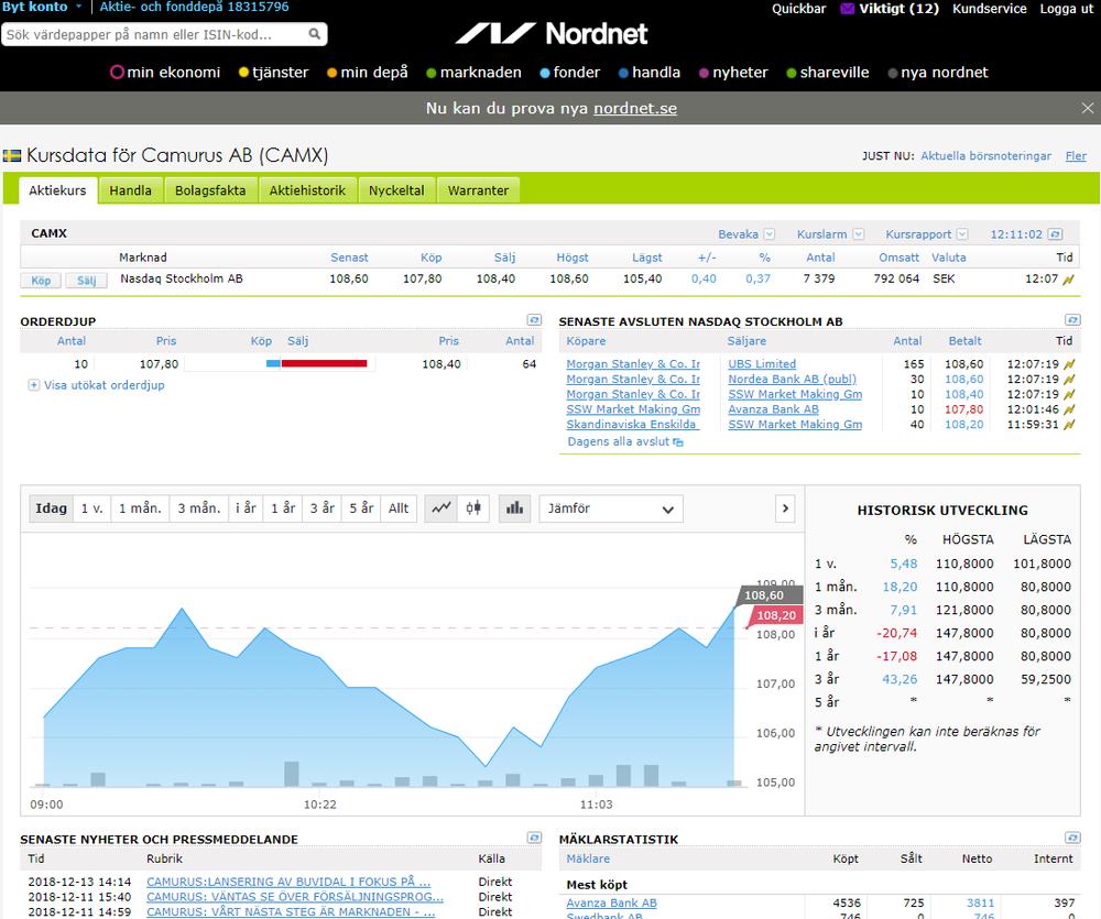 Kuvakaappaus Nordnet sivuilla julkaistusta Camurus AB:n Capital Markets Day -uutisesta
