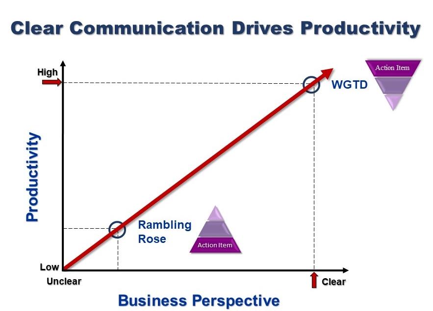 Clear Communication Drives Productivity[968].jpg