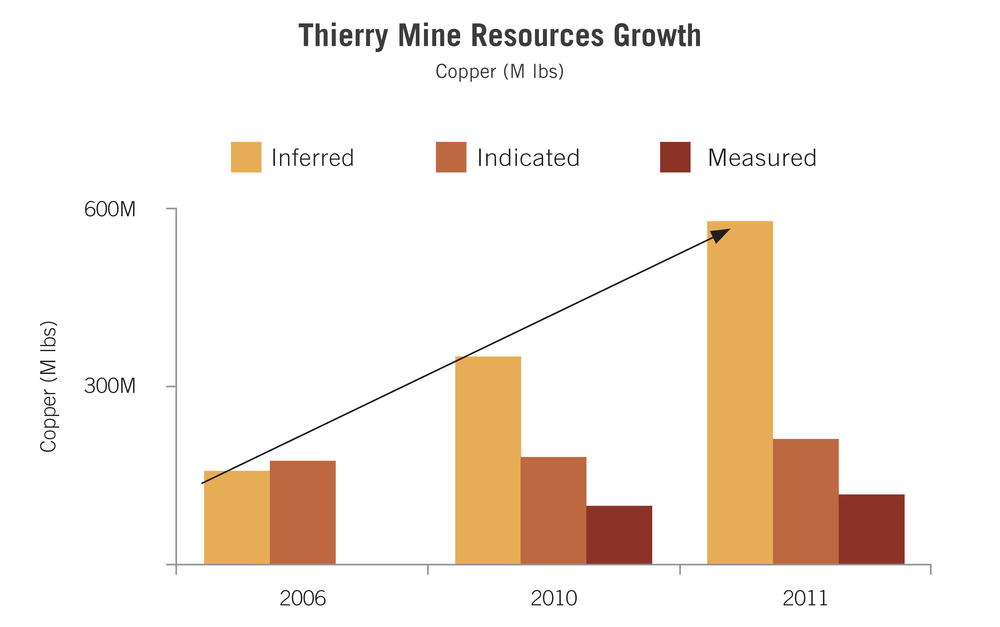 Northern Fox Charts for Web_Thierry Mine Resources Growth.png
