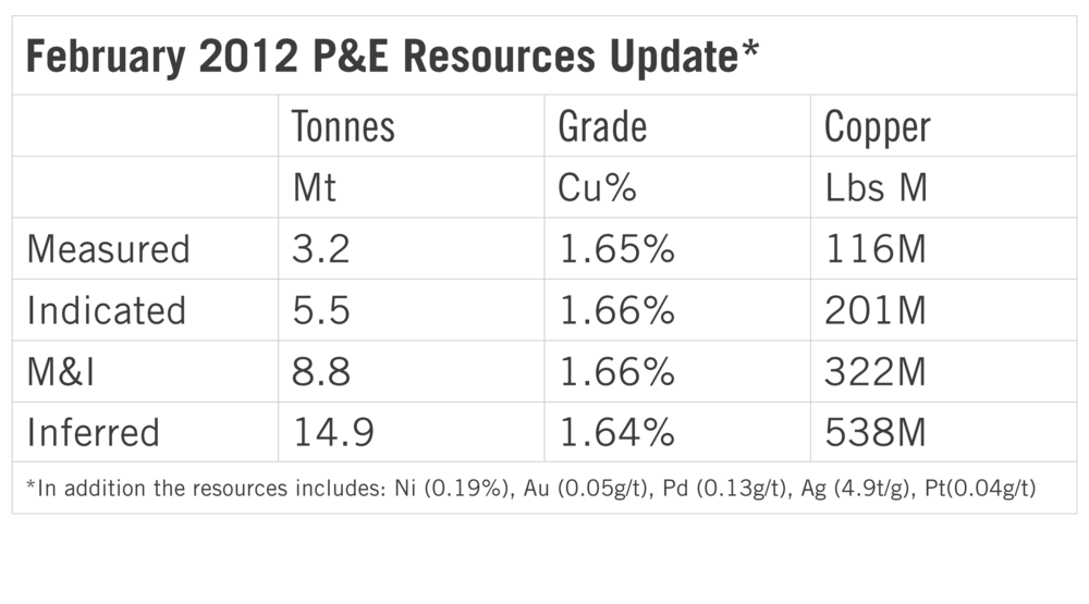 2012 P&E Resource Update Thierry Mine.png