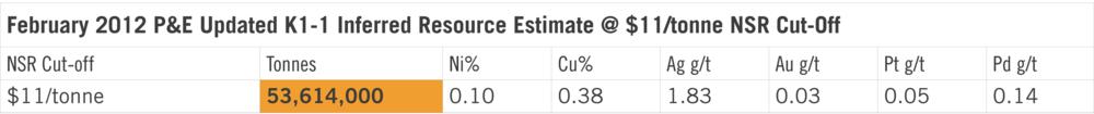 K1-1 Resource Estimate.png
