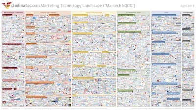 7000 marketing technology options! - Overwhelming. Distracting. Confusing.