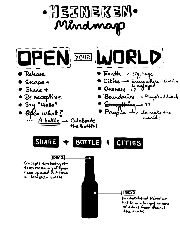 Heineken Mindmap