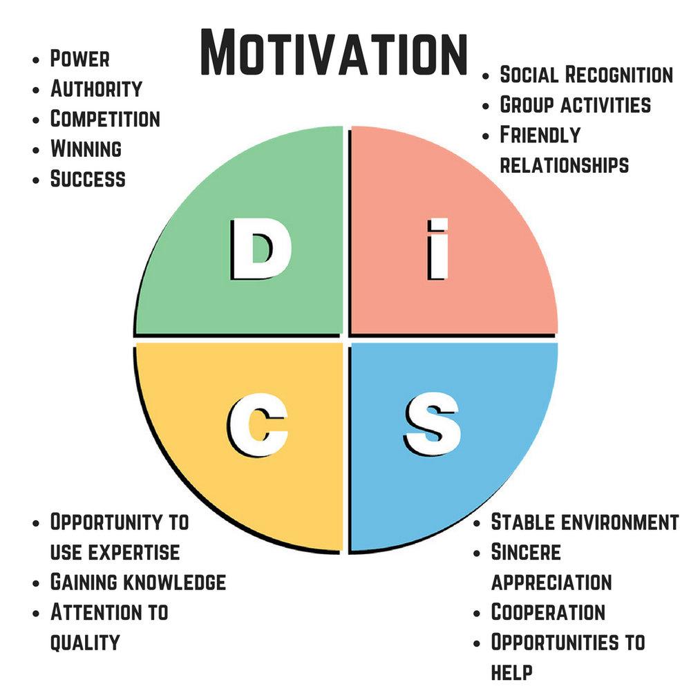 Motivations.jpg