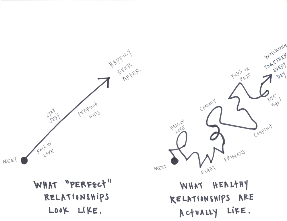 Graph Picture of the Perfect Healthy Relationship.png