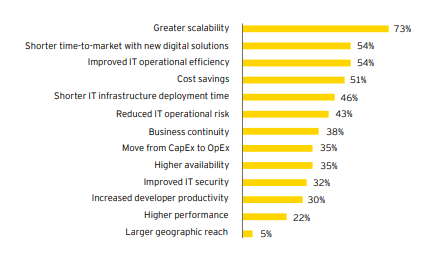Benefits of using cloud services - EY 2018