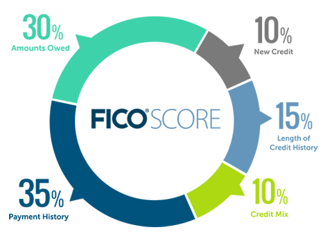ce_FICO-Score-chart.png
