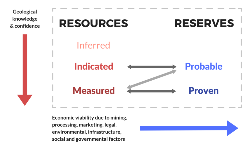 Relationship between Mineral Reserves Mineral Resources.png