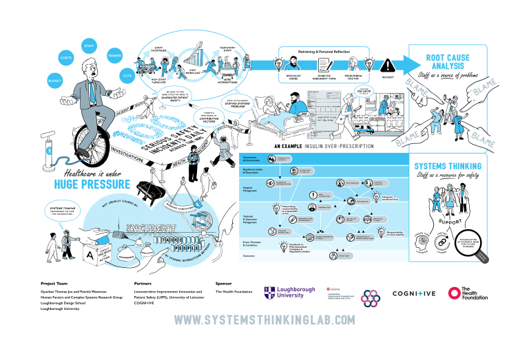 Systems Thinking: the fourth dimension of health care.