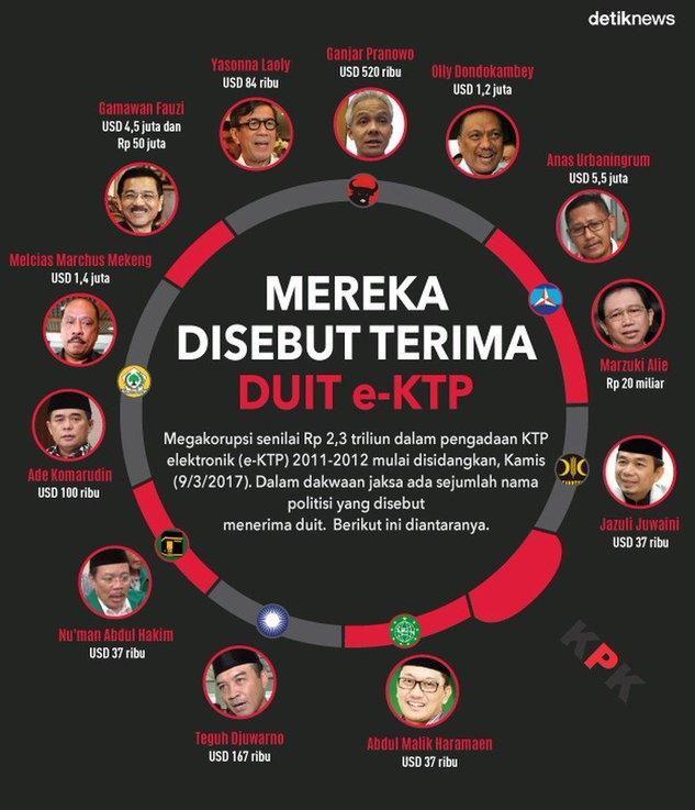 Mega Korupsi E-KTP Menyeret Puluhan Pejabat