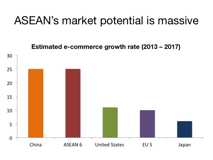 Source: Arden Capital, e-commerce in Southeast Asia