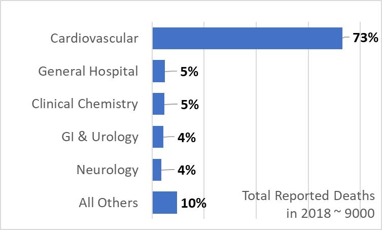 FDA deaths