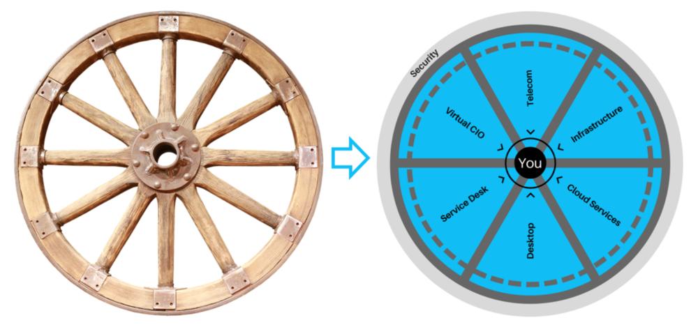 Wagon Wheel versus Pioneer Hub + Spoke IT Wheel