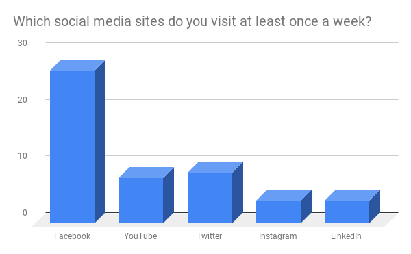 No surprise that Facebook is so popular. It's our goal to publish there at least twice a week. If you haven't already, join us at  www.facebook.com/StPLC/ .