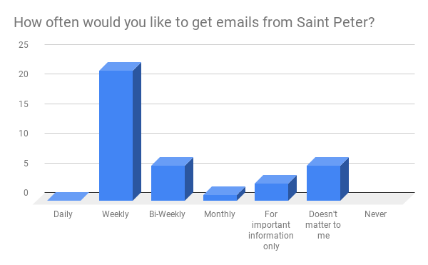 """You want to receive more frequent emails from Saint Peter. Starting now, look for bi-weekly """"Our Life Together"""" messages in your inbox. We will consider weekly emails in the future."""