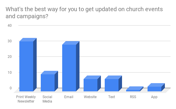 """We are happy to see that you enjoy the """"Our Life Together"""" Weekly Newsletter and the emails from Saint Peter! We do not currently have an app or text messaging system but anticipate both becoming common ways churches communicate with their congregations. We will explore options soon."""