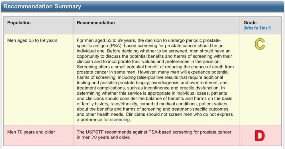 Source: USPSTF, https://www.uspreventiveservicestaskforce.org/Page/Document/RecommendationStatementFinal/prostate-cancer-screening1
