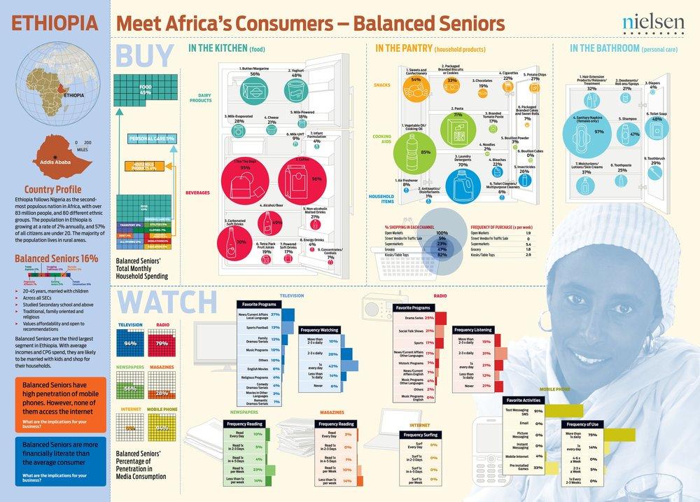 Nielsen Africa All Ethiopia posters-1.jpg