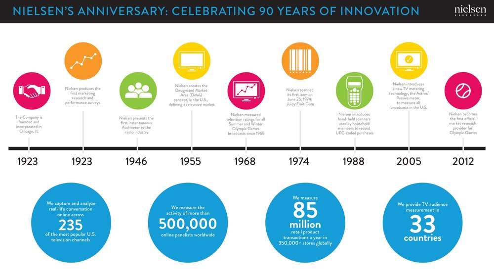 Nielsen 90th Aniversary infograph 27NEWCROPS.jpg