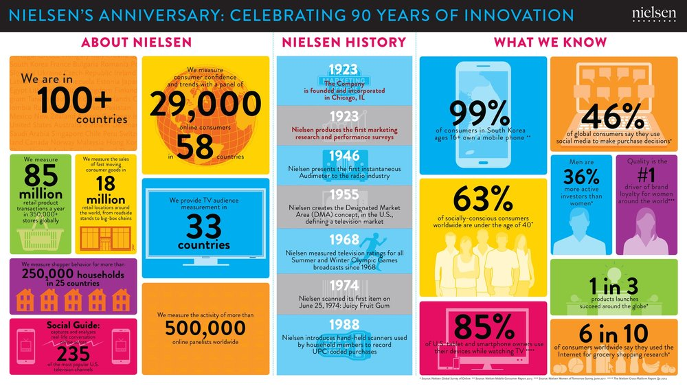 We created several versions of an infographic celebrating Nielsen's 90th anniversary.
