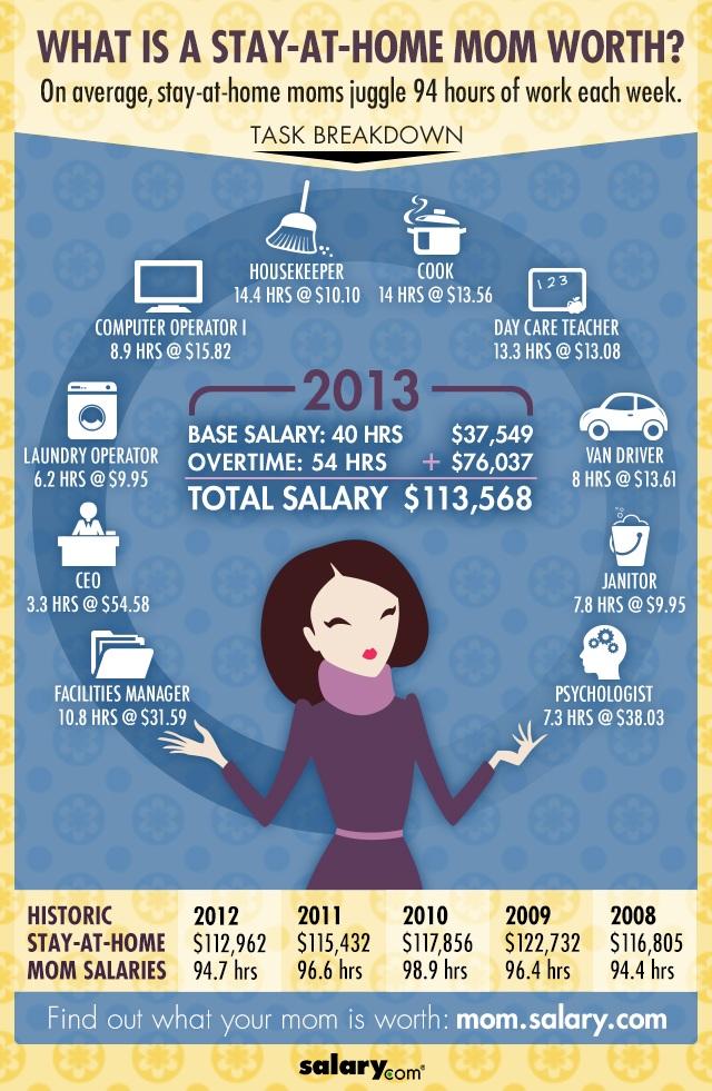 mom's salary