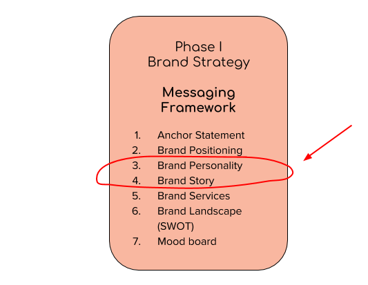 ab brand strategy: story and personality